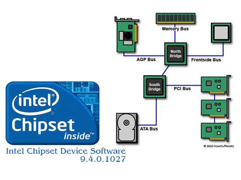 دانلود Intel Chipset Device Software 9.4.1027 – درایور چیپست اینتل